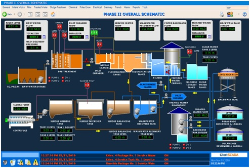 Software analysis design tools besides Scada besides Cognitive Load Theory as well Building Hvac Diagram Of Exhaust as well Dodge Durango Wiring Diagrams Electrical System Connectors And Pinouts 05. on control system information diagrams diagram and
