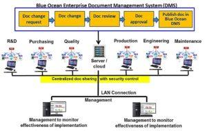 SMART QMS – Document Management System (DMS) Module – Blue